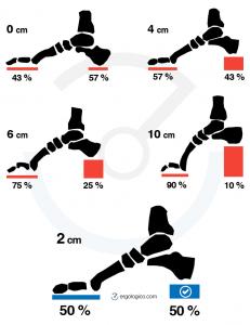 Altura de tacones y distribución del peso