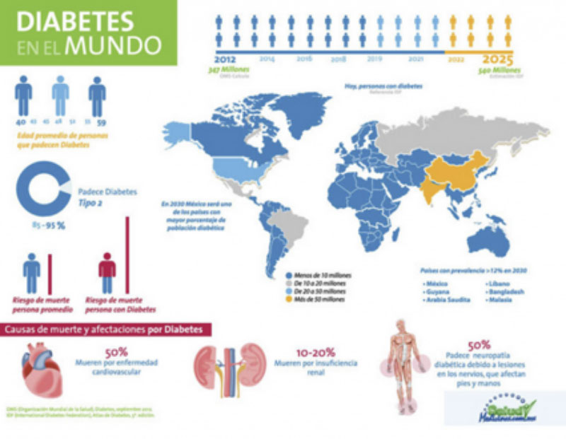 diabeticos del mundo